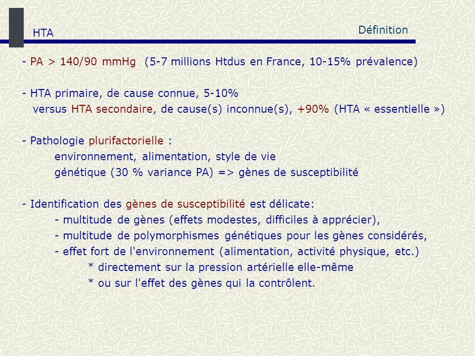 - PA > 140/90 mmHg (5-7 millions Htdus en France, 10-15% prévalence) - HTA primaire, de cause connue, 5-10% versus HTA secondaire, de cause(s) inconnu