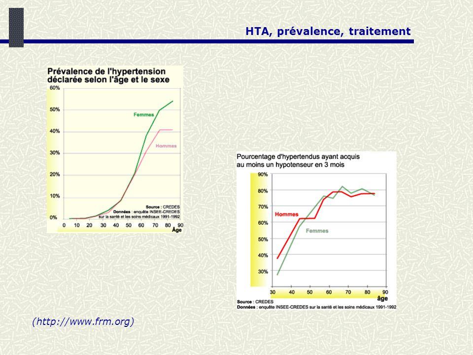 HTA, prévalence, traitement (http://www.frm.org)