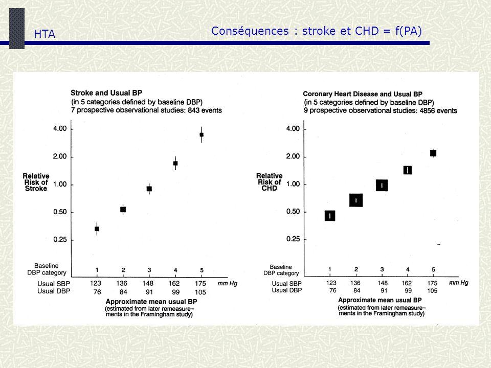 Conséquences : stroke et CHD = f(PA) HTA