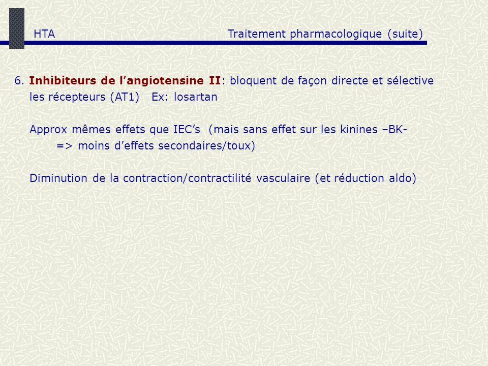 6. Inhibiteurs de langiotensine II: bloquent de façon directe et sélective les récepteurs (AT1) Ex: losartan Approx mêmes effets que IECs (mais sans e