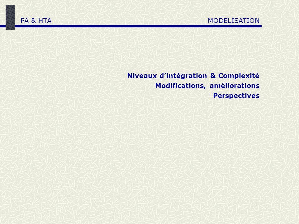 Niveaux dintégration & Complexité Modifications, améliorations Perspectives PA & HTAMODELISATION