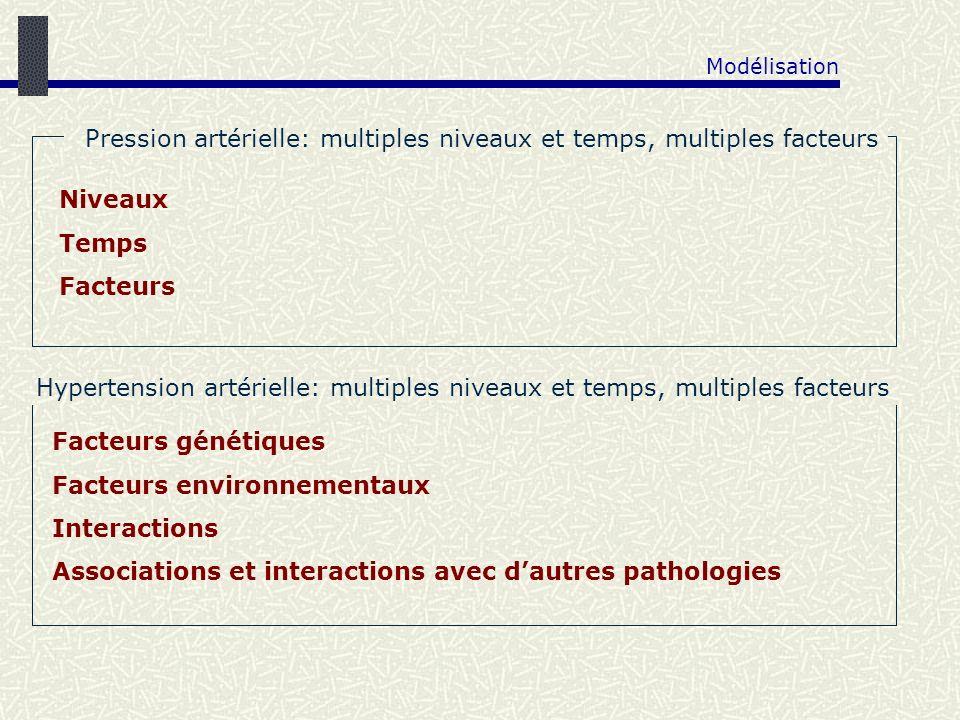 Modélisation Niveaux Temps Facteurs Facteurs génétiques Facteurs environnementaux Interactions Associations et interactions avec dautres pathologies P