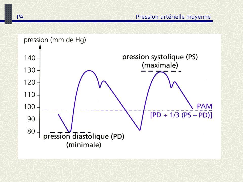 Système cardiovasculaire : hautes et basses pressions Haute pression 80-130 mmHg => PA (moy.)= 2/3 PAD + 1/3 PAS Basse pression 10-25 mmHg Basse pression PA
