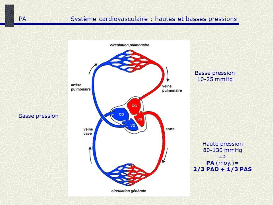 Système cardiovasculaire : hautes et basses pressions Haute pression 80-130 mmHg => PA (moy.)= 2/3 PAD + 1/3 PAS Basse pression 10-25 mmHg Basse press
