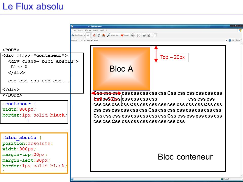Le Flux absolu Bloc A css css css css css....conteneur { width:800px; border:1px solid black; }.bloc_absolu { position:absolute; width:300px; margin-t