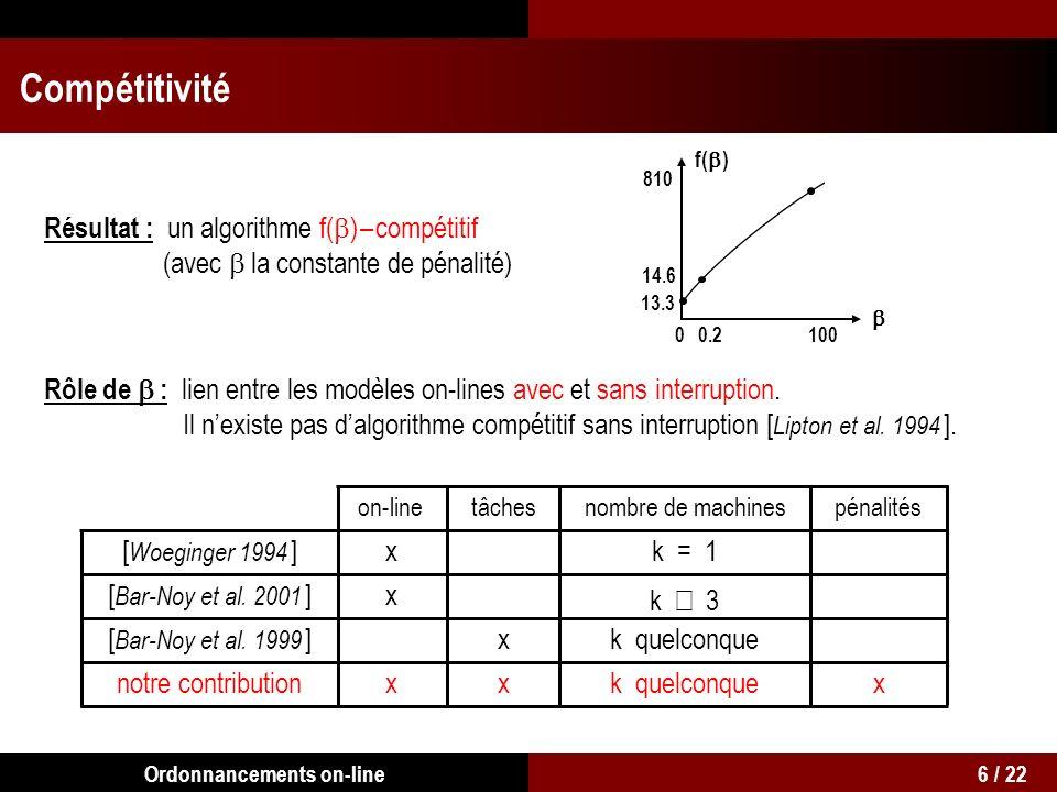 Résultat : un algorithme f( ) – compétitif (avec la constante de pénalité) Rôle de : lien entre les modèles on-lines avec et sans interruption.