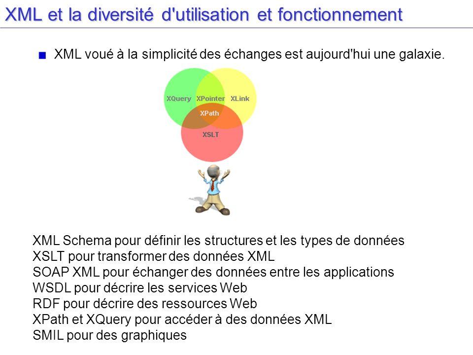 XML et la diversité d'utilisation et fonctionnement XML voué à la simplicité des échanges est aujourd'hui une galaxie. XML Schema pour définir les str