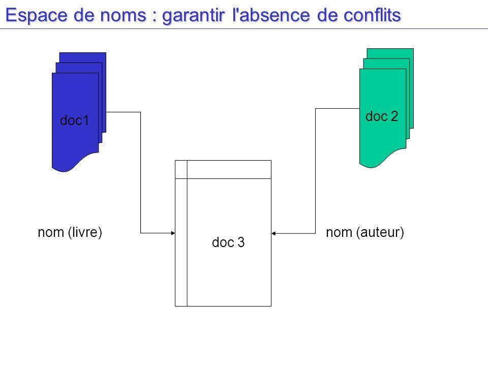 Espace de noms : garantir l'absence de conflits doc 3 doc 2 doc1 nom (livre)nom (auteur)