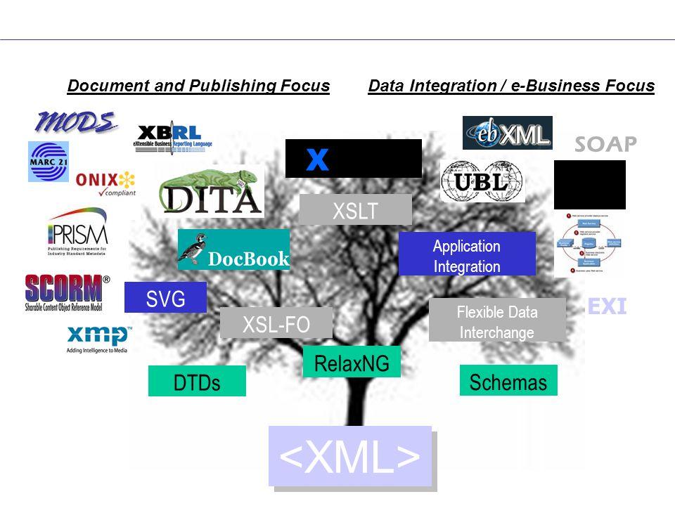 Balisage et contenu Le contenu et le balisage sont des valeurs informatives du document.