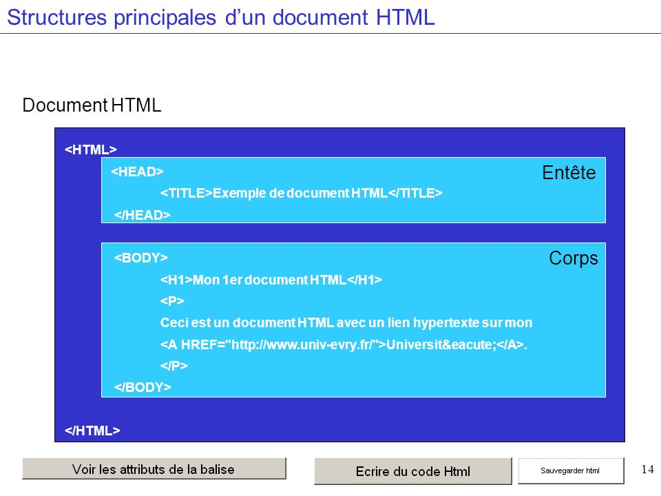 14 Document HTML Structures principales dun document HTML CorpsEntête Exemple de document HTML Mon 1er document HTML Ceci est un document HTML avec un lien hypertexte sur mon Université.