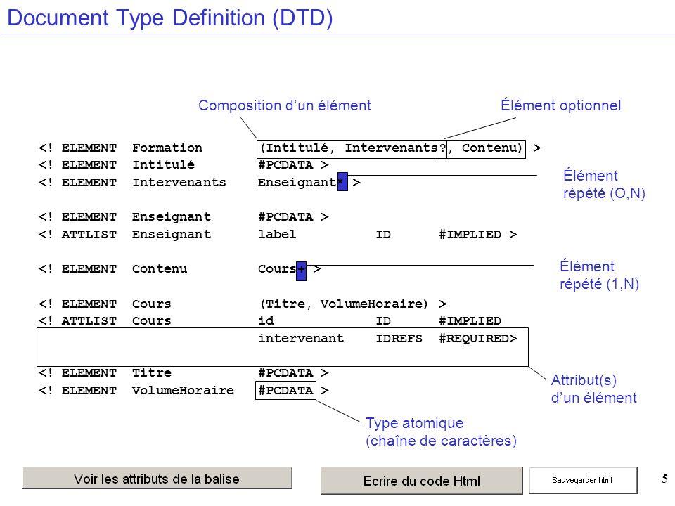 5 Type atomique (chaîne de caractères) Attribut(s) dun élément Composition dun élémentÉlément optionnel Élément répété (O,N) Élément répété (1,N) Document Type Definition (DTD) <.