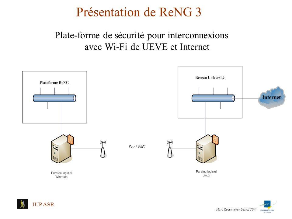 IUP ASR Présentation de ReNG 3 Plate-forme de sécurité pour interconnexions avec Wi-Fi de UEVE et Internet Marc Rozenberg / UEVE 2007