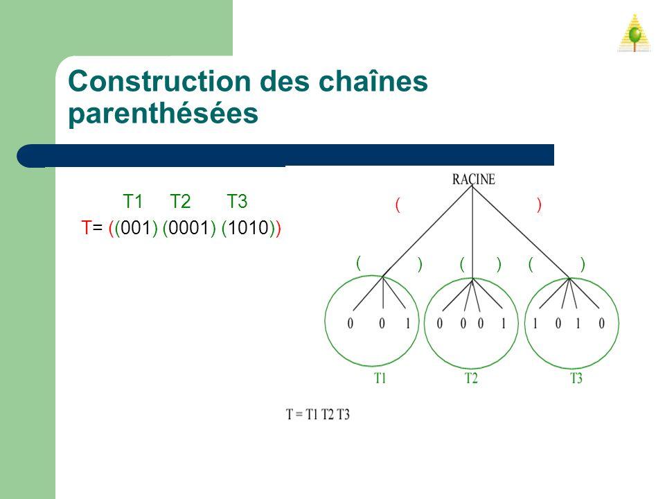 Construction des chaînes parenthésées T1 T2 T3 T= ((001) (0001) (1010)) ( ) )() ( ) )