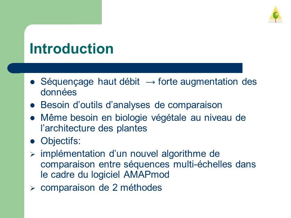 Introduction Séquençage haut débit forte augmentation des données Besoin doutils danalyses de comparaison Même besoin en biologie végétale au niveau d