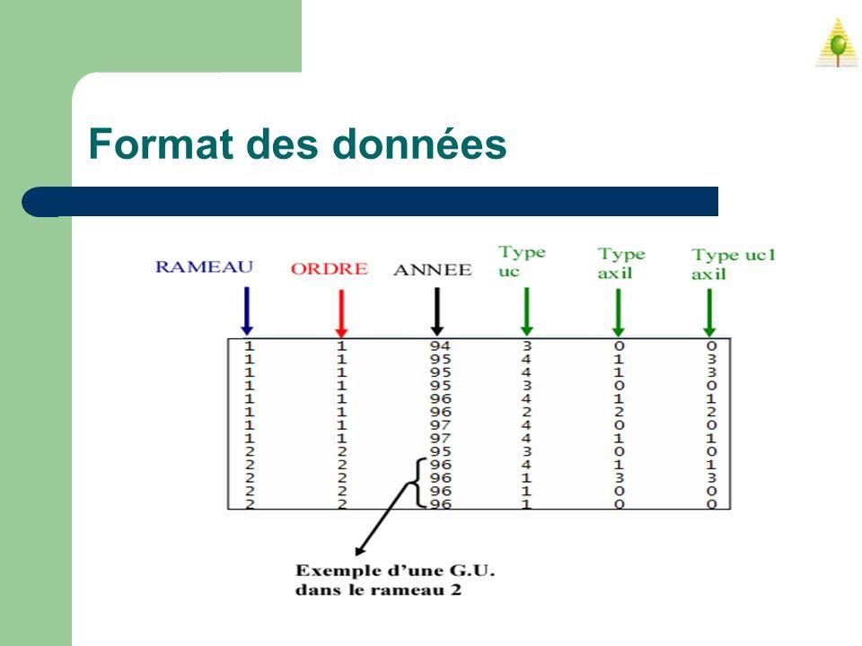 Format des données