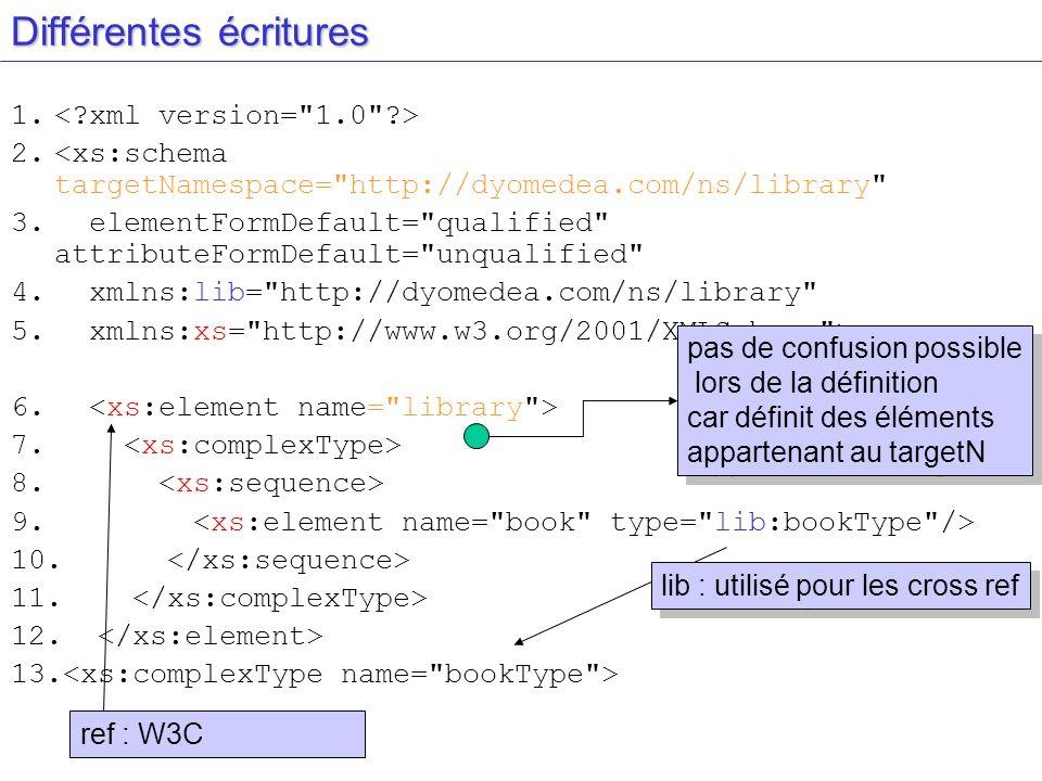 Différentes écritures 1. 2.<xs:schema targetNamespace=