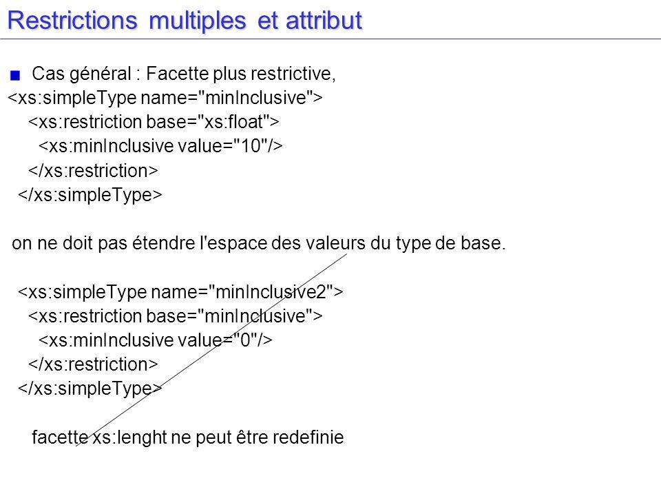 Restrictions multiples et attribut Cas général : Facette plus restrictive, on ne doit pas étendre l'espace des valeurs du type de base. facette xs:len