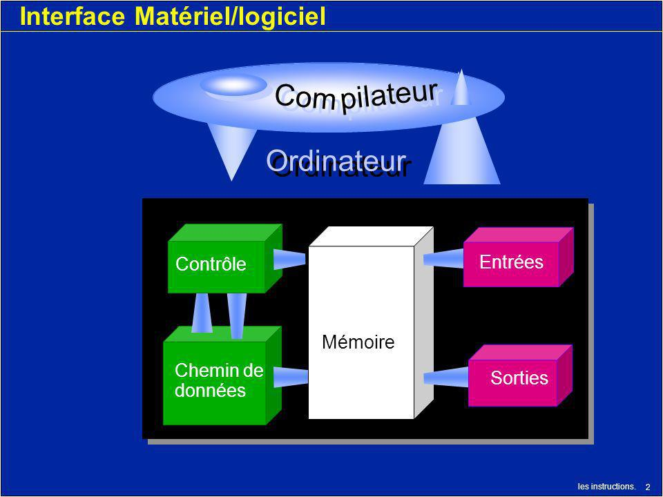 les instructions. 2 Interface Matériel/logiciel Ordinateur Com pilateur Chemin de données Mémoire Entrées Contrôle Sorties