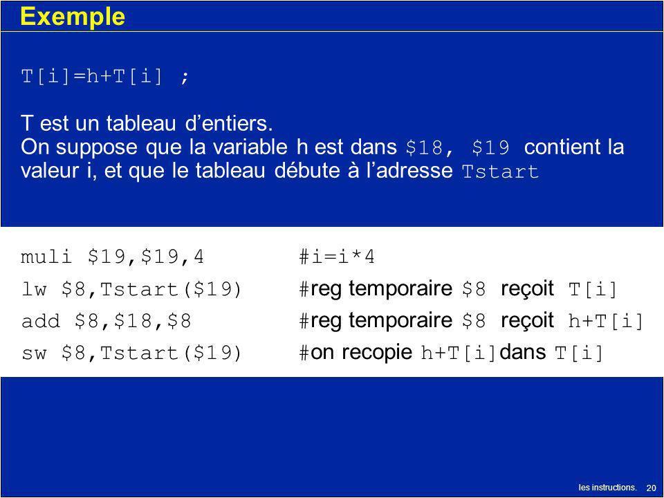 les instructions. 20 Exemple T[i]=h+T[i] ; T est un tableau dentiers. On suppose que la variable h est dans $18, $19 contient la valeur i, et que le t