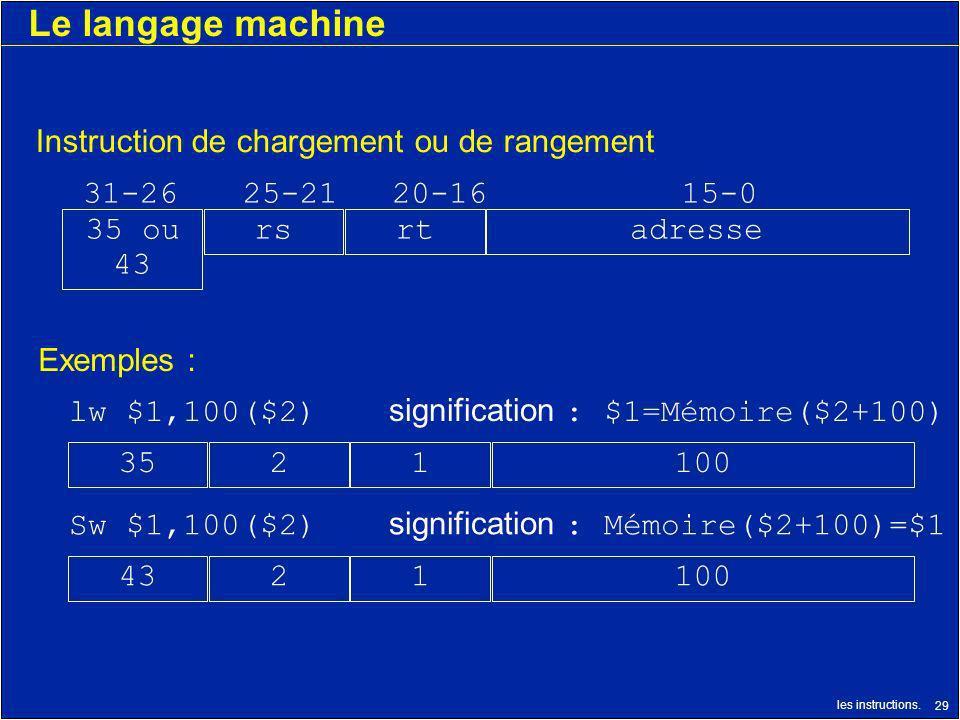 les instructions. 29 Le langage machine 1001243 31-2625-2120-1615-0 Instruction de chargement ou de rangement adressertrs35 ou 43 Sw $1,100($2) signif