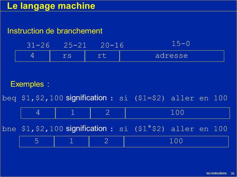 les instructions. 30 Le langage machine 215100 31-2625-2120-16 15-0 Instruction de branchement rtrs4adresse bne $1,$2,100 signification : si ($1°$2) a