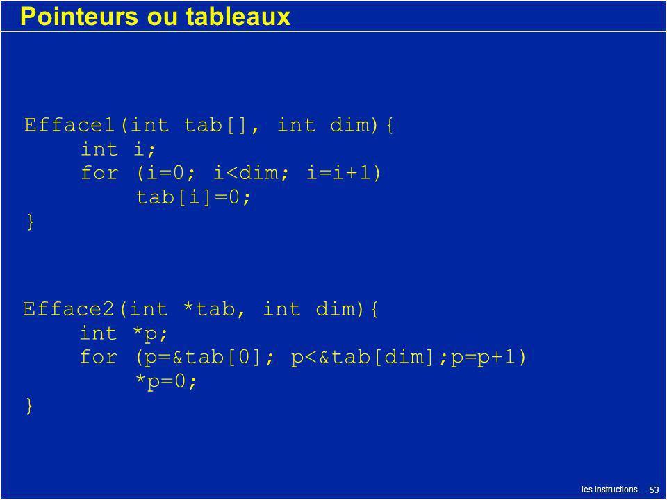 les instructions. 53 Pointeurs ou tableaux Efface2(int *tab, int dim){ int *p; for (p=&tab[0]; p<&tab[dim];p=p+1) *p=0; } Efface1(int tab[], int dim){