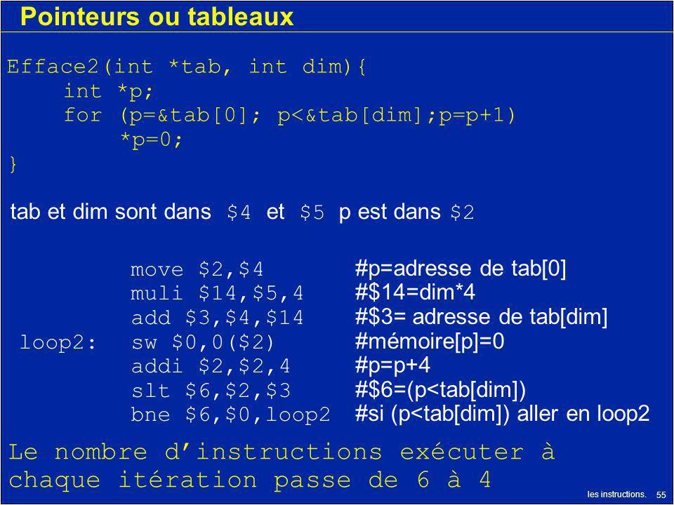 les instructions. 55 Pointeurs ou tableaux move $2,$4 #p=adresse de tab[0] muli $14,$5,4 #$14=dim*4 add $3,$4,$14 #$3= adresse de tab[dim] loop2:sw $0