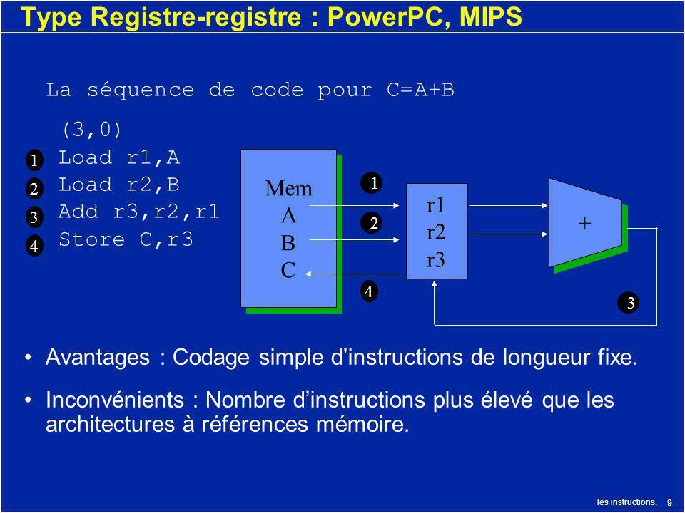 les instructions. 9 Type Registre-registre : PowerPC, MIPS (3,0) Load r1,A Load r2,B Add r3,r2,r1 Store C,r3 La séquence de code pour C=A+B 1 2 r1 r2