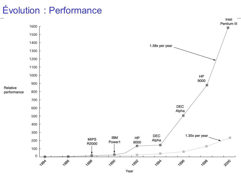 Performances 12 Définitions Temps de réponse : Durée (mesurée en seconde) entre le début et la fin dune tâche Le débit de sortie : La quantité de travail effectuée en un temps donné.