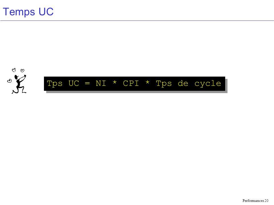 Performances 20 Temps UC Tps UC = NI * CPI * Tps de cycle