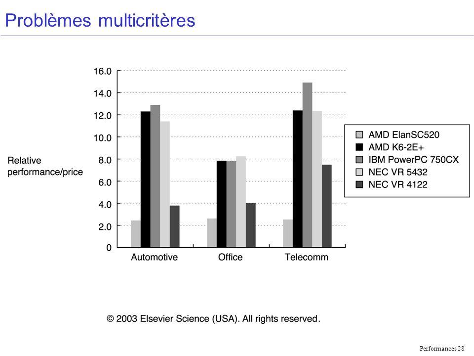 Performances 28 Problèmes multicritères