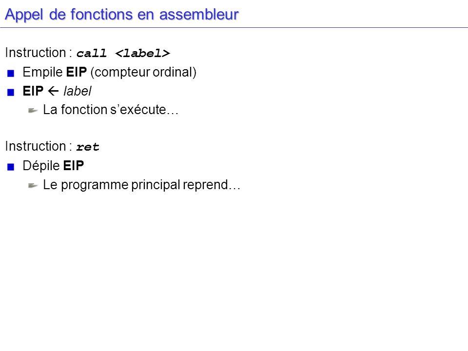 Appel de fonctions en assembleur Instruction : call Empile EIP (compteur ordinal) EIP label La fonction sexécute… Instruction : ret Dépile EIP Le prog