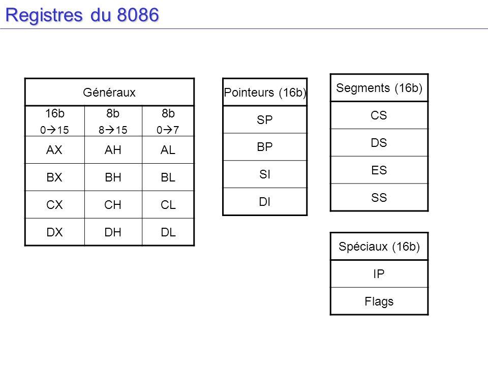 Registres du 8086 Généraux 16b 0 15 8b 8 15 8b 0 7 AXAHAL BXBHBL CXCHCL DXDHDL Pointeurs (16b) SP BP SI DI Segments (16b) CS DS ES SS Spéciaux (16b) I