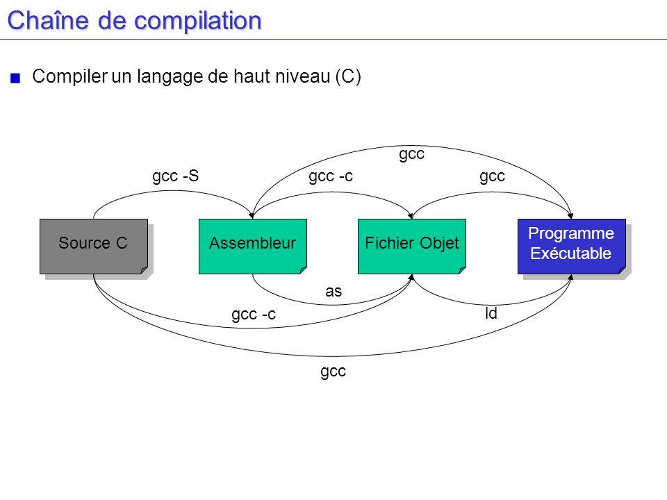 Fichiers assembleurs de plusieurs processeurs différents Un même exemple coucou Pour plusieurs compilateurs/processeurs x86, Norme AT&T x86, Norme Intel Alpha Solaris