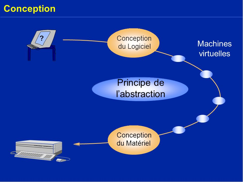 Conception ? du Matériel Conception du Logiciel Principe de labstraction Machines virtuelles