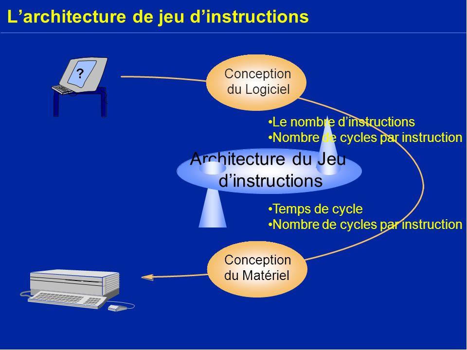 Larchitecture de jeu dinstructions ? Conception du Matériel Conception du Logiciel Temps de cycle Nombre de cycles par instruction Architecture du Jeu