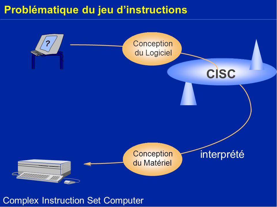 Problématique du jeu dinstructions ? Conception du Matériel CISC Conception du Logiciel interprété Complex Instruction Set Computer