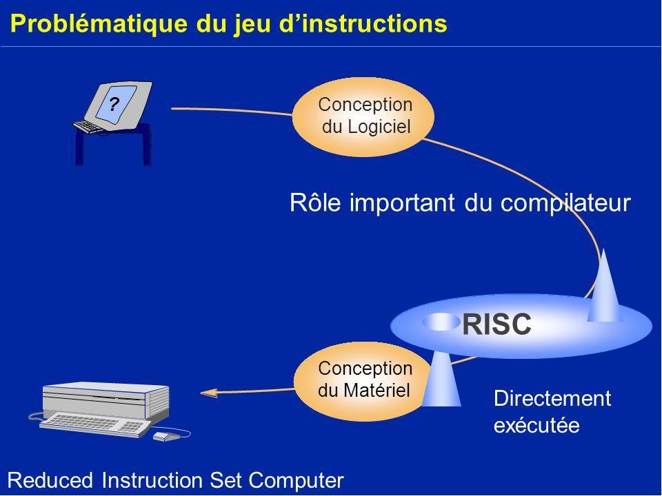 Problématique du jeu dinstructions ? Conception du Matériel Conception du Logiciel RISC Rôle important du compilateur Directement exécutée Reduced Ins