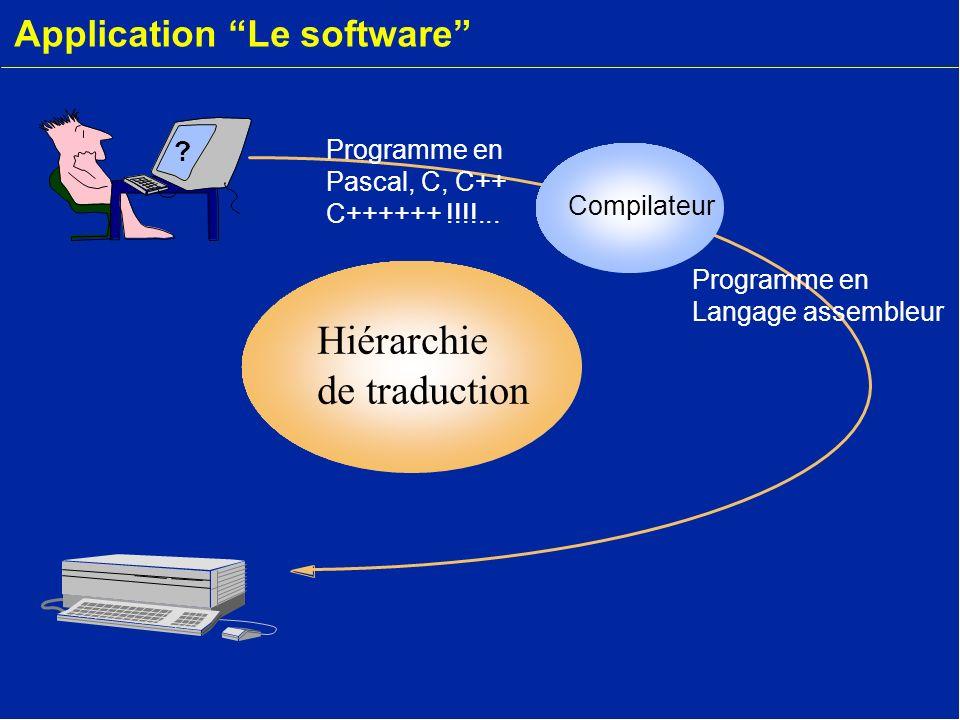 Application Le software Compilateur Hiérarchie de traduction ? Programme en Langage assembleur Programme en Pascal, C, C++ C++++++ !!!!...