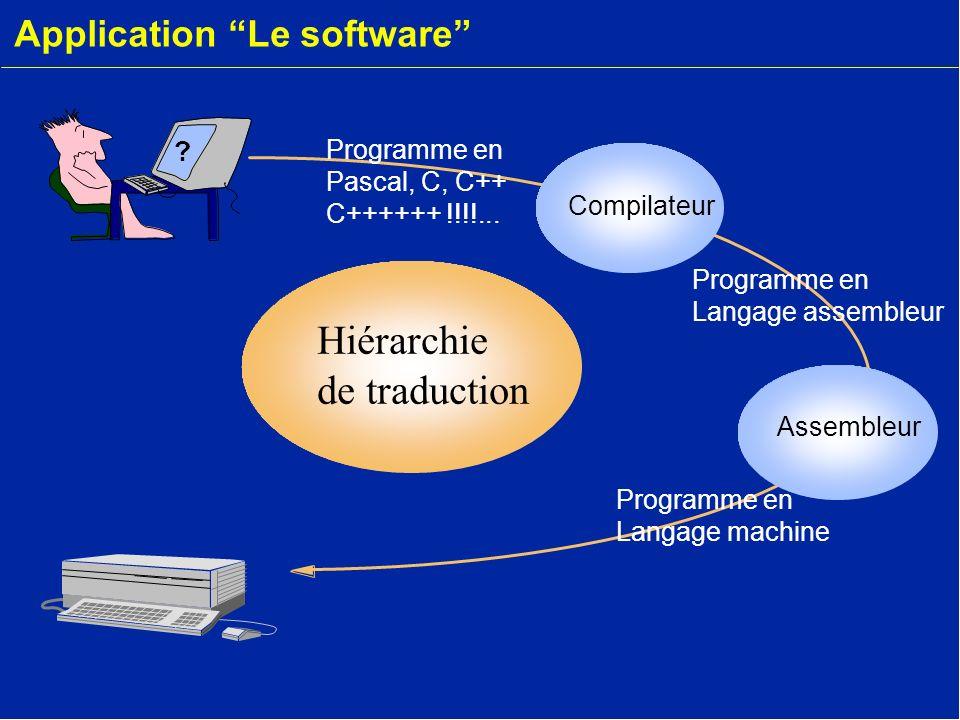 Application Le software Assembleur Compilateur Hiérarchie de traduction ? Programme en Langage machine Programme en Langage assembleur Programme en Pa
