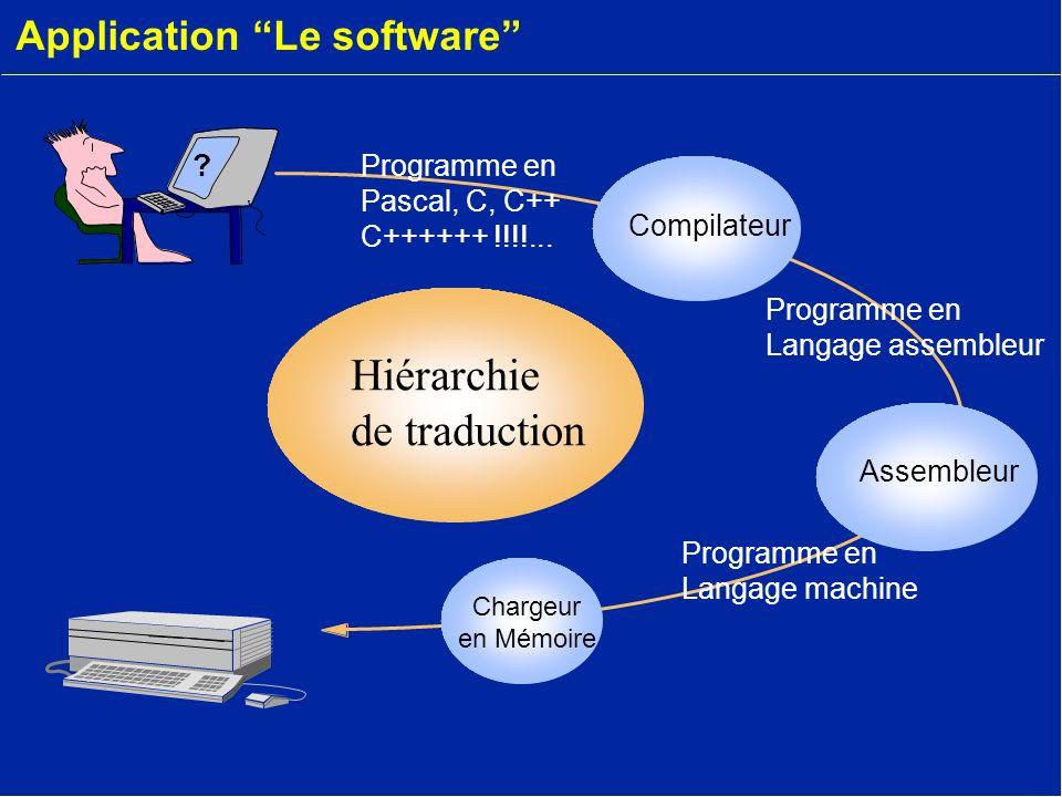 Application Le software Assembleur Chargeur en Mémoire Compilateur Hiérarchie de traduction ? Programme en Langage machine Programme en Langage assemb