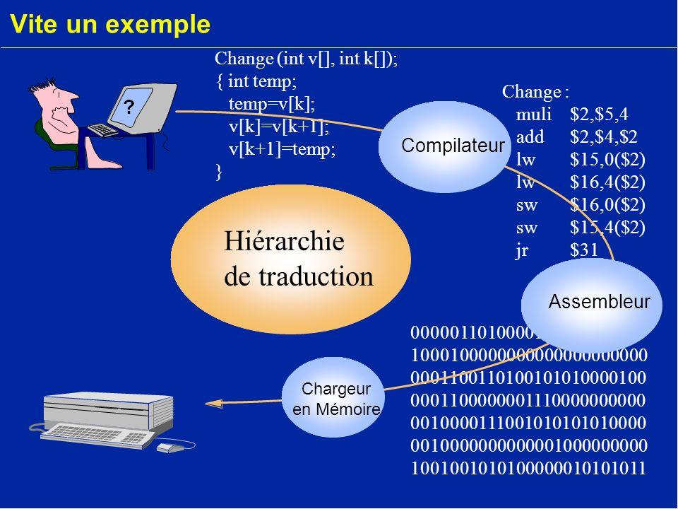 Vite un exemple Change (int v[], int k[]); { int temp; temp=v[k]; v[k]=v[k+1]; v[k+1]=temp; } Change : muli $2,$5,4 add $2,$4,$2 lw $15,0($2) lw $16,4