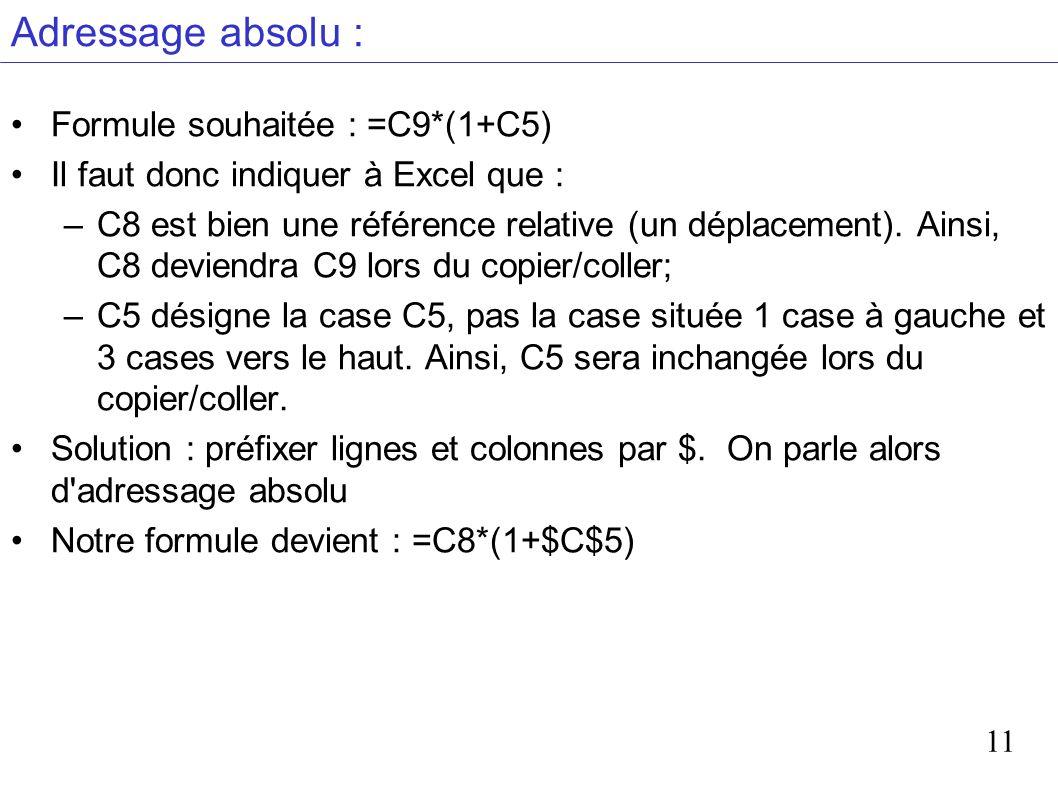 11 Adressage absolu : Formule souhaitée : =C9*(1+C5) Il faut donc indiquer à Excel que : –C8 est bien une référence relative (un déplacement). Ainsi,