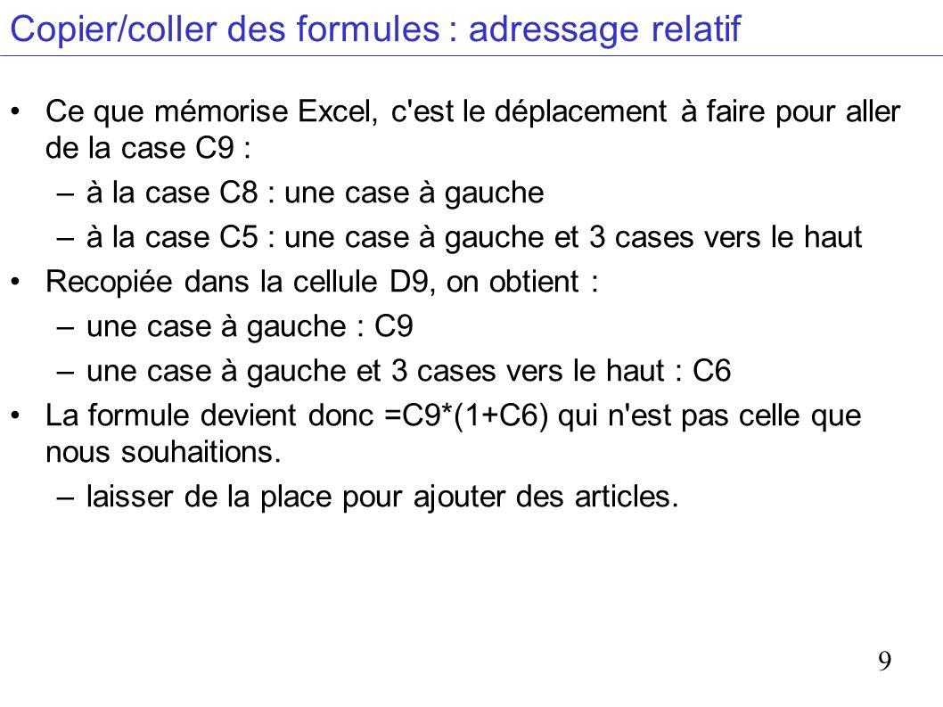 9 Copier/coller des formules : adressage relatif Ce que mémorise Excel, c est le déplacement à faire pour aller de la case C9 : –à la case C8 : une case à gauche –à la case C5 : une case à gauche et 3 cases vers le haut Recopiée dans la cellule D9, on obtient : –une case à gauche : C9 –une case à gauche et 3 cases vers le haut : C6 La formule devient donc =C9*(1+C6) qui n est pas celle que nous souhaitions.