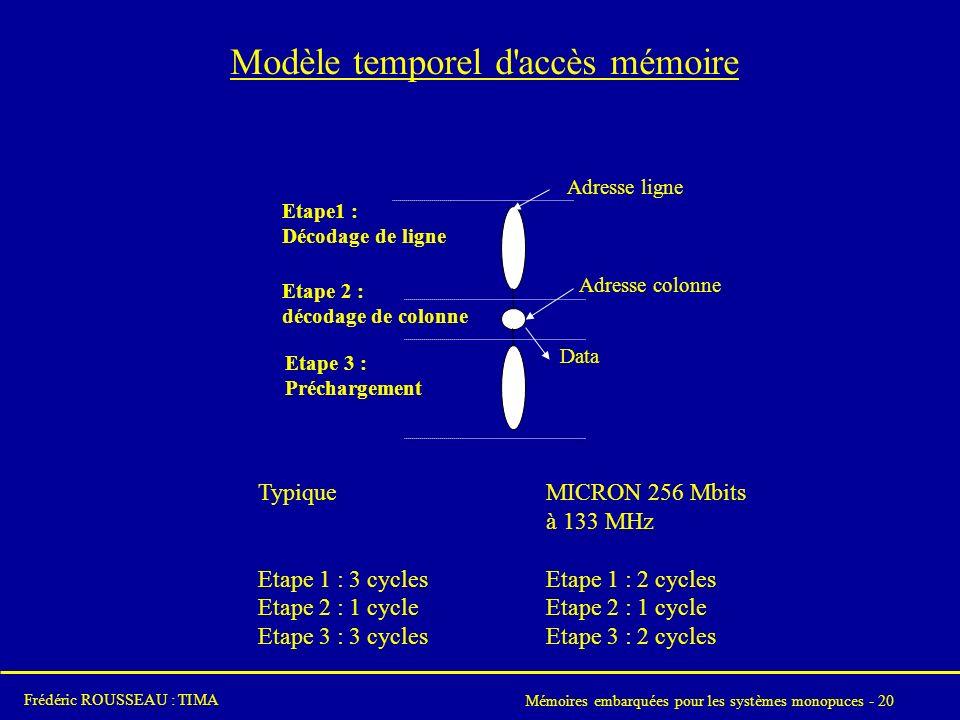 Mémoires embarquées pour les systèmes monopuces - 20 Frédéric ROUSSEAU : TIMA Modèle temporel d accès mémoire Adresse colonne Etape1 : Décodage de ligne Etape 2 : décodage de colonne Etape 3 : Préchargement Adresse ligne Data TypiqueMICRON 256 Mbits à 133 MHz Etape 1 : 3 cycles Etape 1 : 2 cycles Etape 2 : 1 cycle Etape 3 : 3 cycles Etape 3 : 2 cycles
