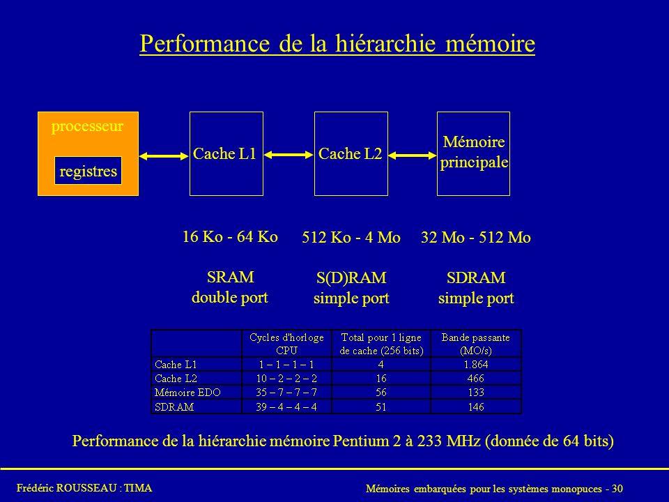 Mémoires embarquées pour les systèmes monopuces - 30 Frédéric ROUSSEAU : TIMA Performance de la hiérarchie mémoire processeur registres Cache L1Cache L2 Mémoire principale 16 Ko - 64 Ko SRAM double port 512 Ko - 4 Mo S(D)RAM simple port 32 Mo - 512 Mo SDRAM simple port Performance de la hiérarchie mémoire Pentium 2 à 233 MHz (donnée de 64 bits)