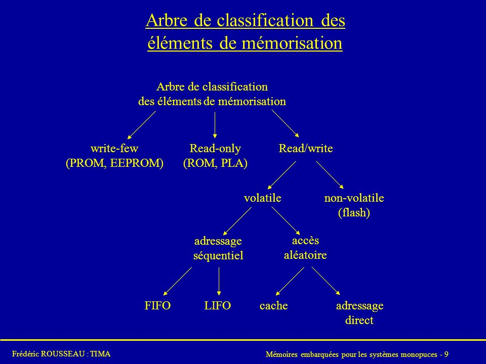 Mémoires embarquées pour les systèmes monopuces - 9 Frédéric ROUSSEAU : TIMA Arbre de classification des éléments de mémorisation Arbre de classificat