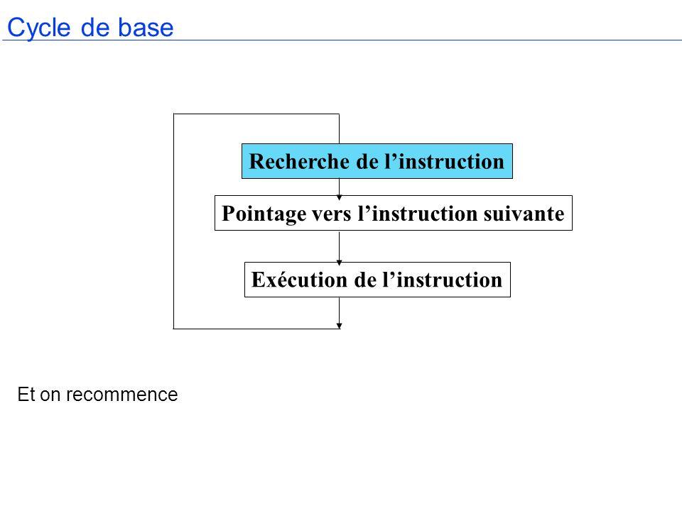 Cycle de base Et on recommence Recherche de linstruction Exécution de linstruction Pointage vers linstruction suivante
