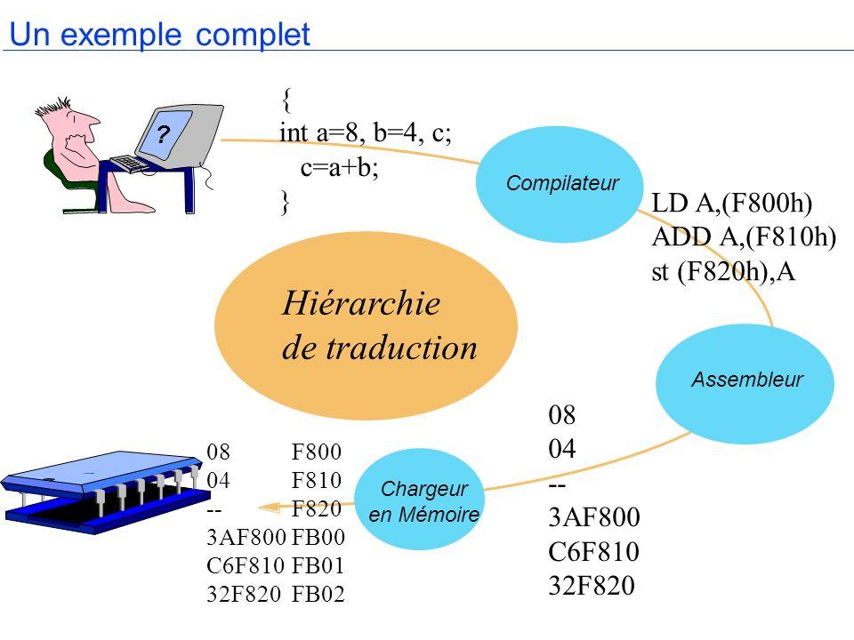 Un exemple complet Assembleur Chargeur en Mémoire Compilateur Hiérarchie de traduction ? { int a=8, b=4, c; c=a+b; } LD A,(F800h) ADD A,(F810h) st (F8