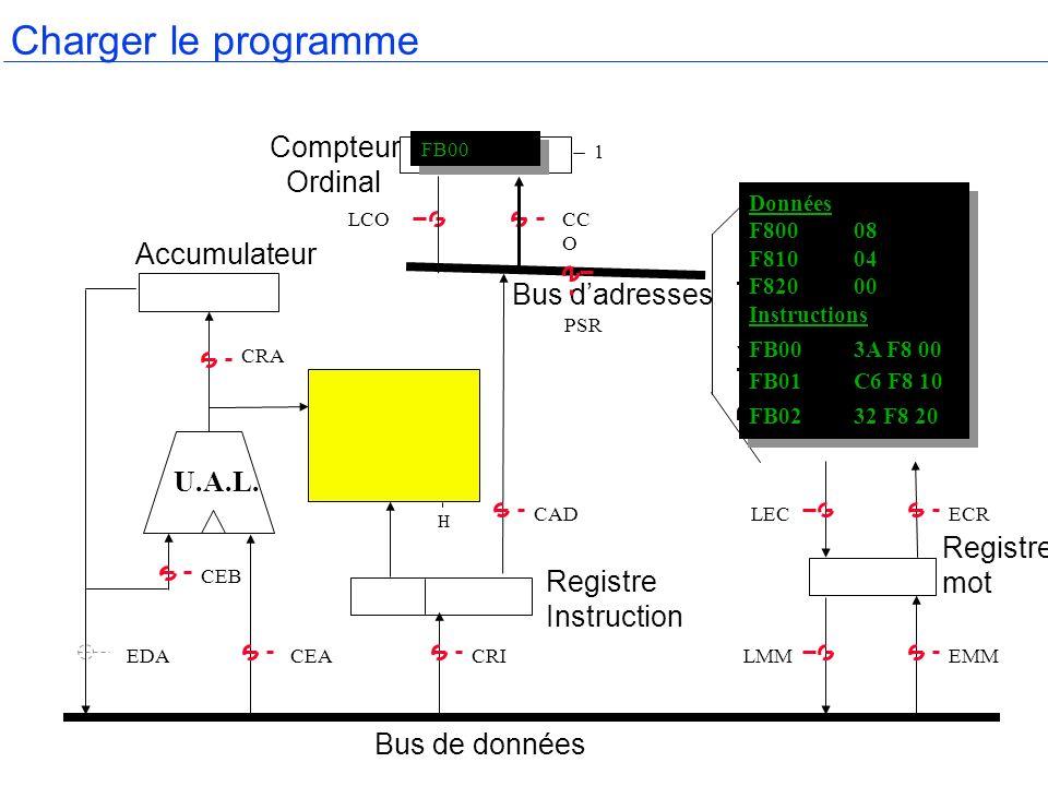 H Accumulateur Compteur Ordinal Registre mot Bus de données Bus dadresses Registre Instruction U.A.L. CRA CEB EDACEACRILMMEMM LECECRCAD PSR LCOCC O Re